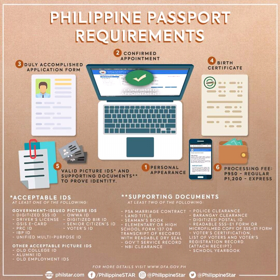 Passport Applicants Who Don't Need To Secure An Online